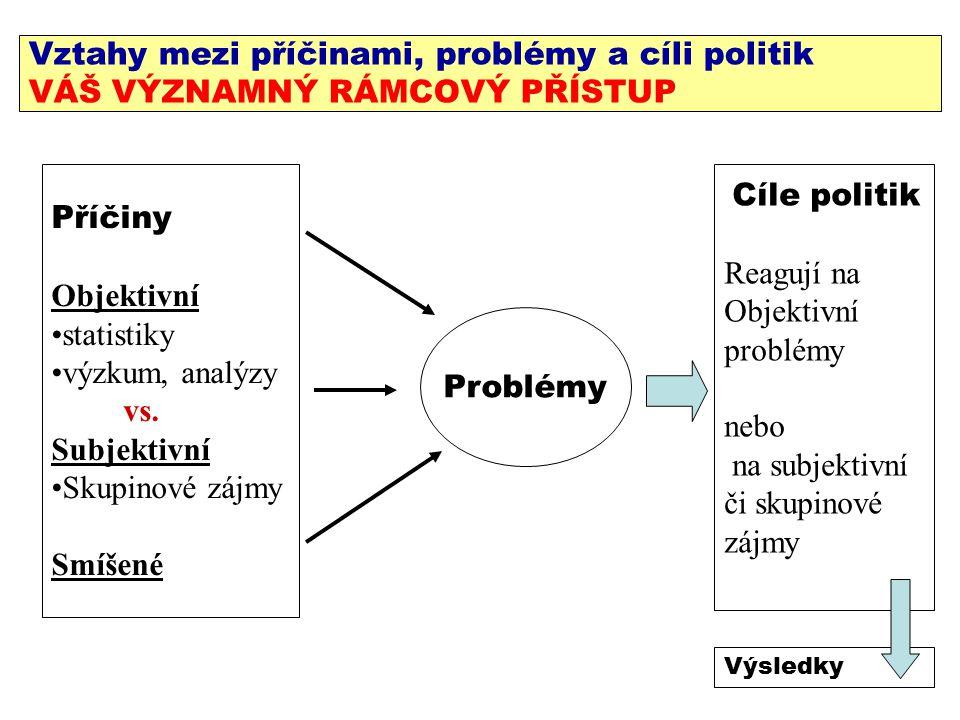 Vztahy mezi příčinami, problémy a cíli politik VÁŠ VÝZNAMNÝ RÁMCOVÝ PŘÍSTUP Příčiny Objektivní statistiky výzkum, analýzy vs.