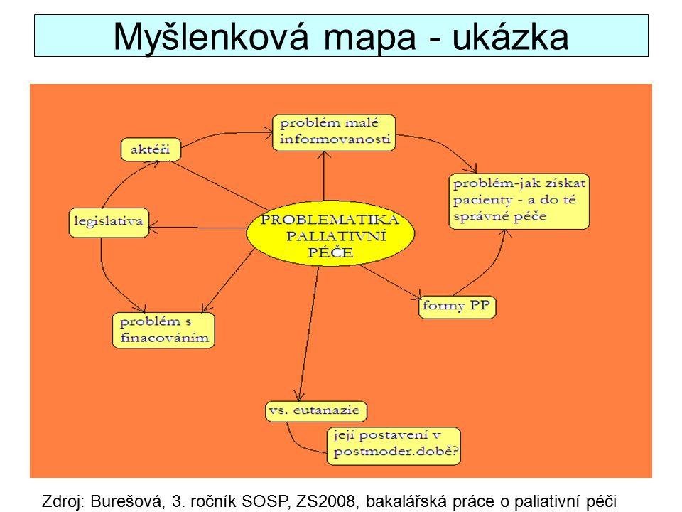 Myšlenková mapa - ukázka Zdroj: Burešová, 3.