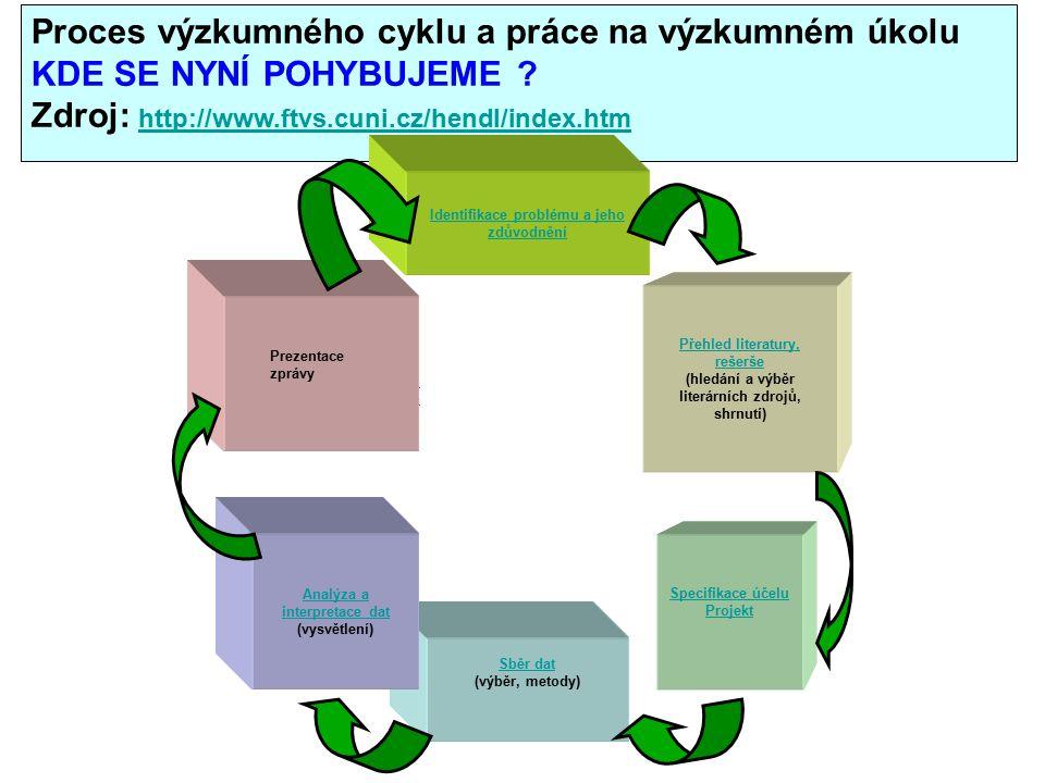 Proces výzkumného cyklu a práce na výzkumném úkolu KDE SE NYNÍ POHYBUJEME .