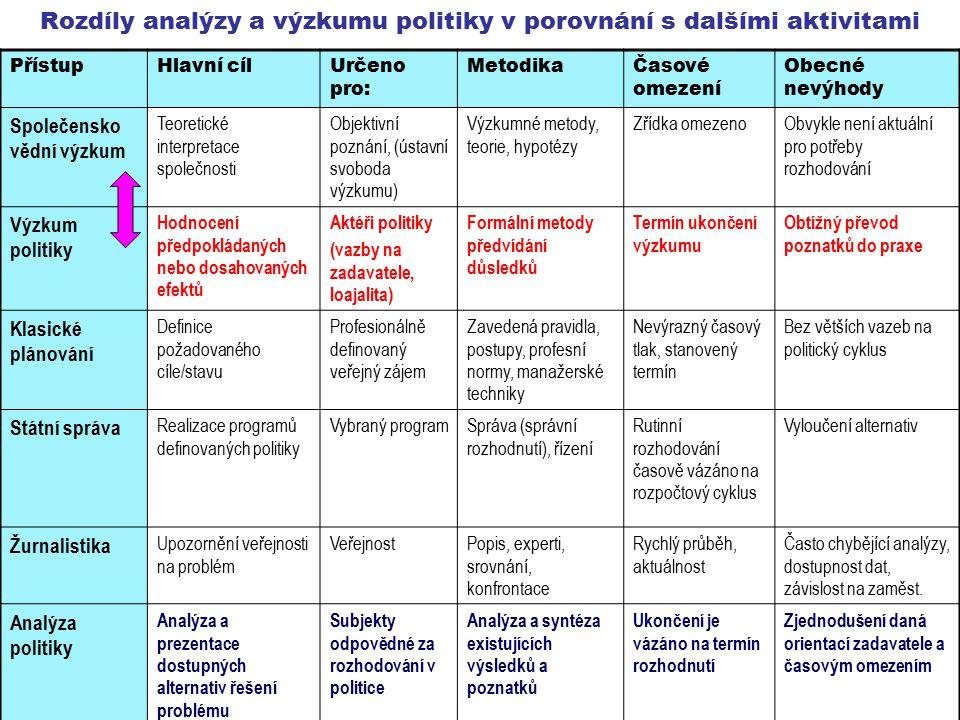 Rozdíly analýzy a výzkumu politiky v porovnání s dalšími aktivitami PřístupHlavní cílUrčeno pro: MetodikaČasové omezení Obecné nevýhody Společensko vědní výzkum Teoretické interpretace společnosti Objektivní poznání, (ústavní svoboda výzkumu) Výzkumné metody, teorie, hypotézy Zřídka omezenoObvykle není aktuální pro potřeby rozhodování Výzkum politiky Hodnocení předpokládaných nebo dosahovaných efektů Aktéři politiky (vazby na zadavatele, loajalita) Formální metody předvídání důsledků Termín ukončení výzkumu Obtížný převod poznatků do praxe Klasické plánování Definice požadovaného cíle/stavu Profesionálně definovaný veřejný zájem Zavedená pravidla, postupy, profesní normy, manažerské techniky Nevýrazný časový tlak, stanovený termín Bez větších vazeb na politický cyklus Státní správa Realizace programů definovaných politiky Vybraný programSpráva (správní rozhodnutí), řízení Rutinní rozhodování časově vázáno na rozpočtový cyklus Vyloučení alternativ Žurnalistika Upozornění veřejnosti na problém VeřejnostPopis, experti, srovnání, konfrontace Rychlý průběh, aktuálnost Často chybějící analýzy, dostupnost dat, závislost na zaměst.