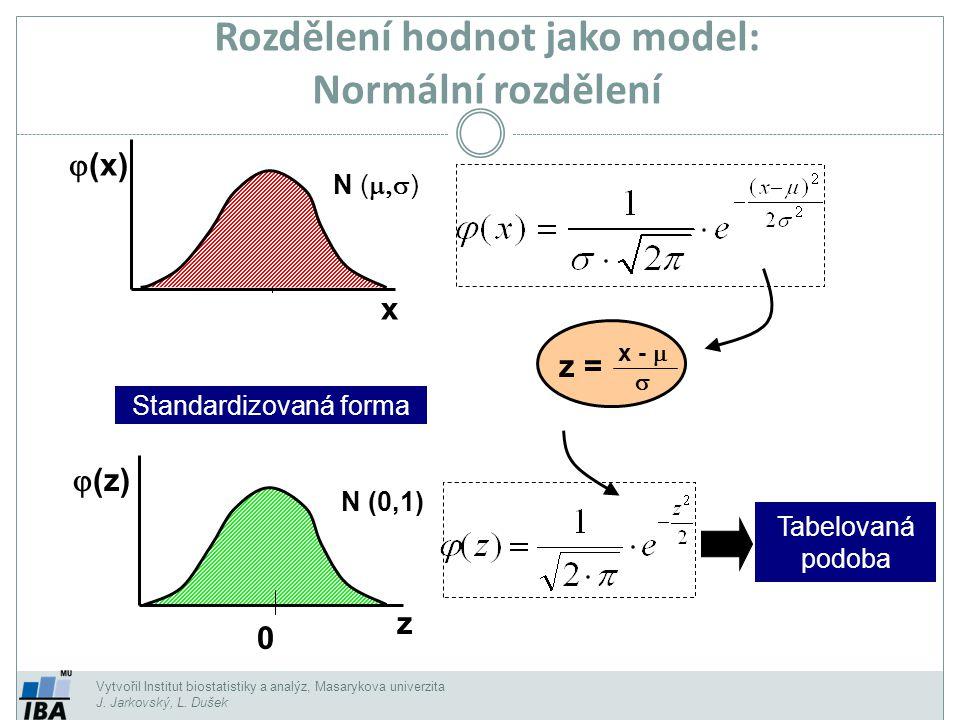 Vytvořil Institut biostatistiky a analýz, Masarykova univerzita J. Jarkovský, L. Dušek Rozdělení hodnot jako model: Normální rozdělení N (  )  (x)