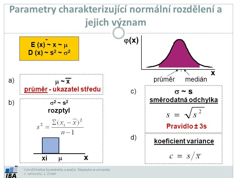 Vytvořil Institut biostatistiky a analýz, Masarykova univerzita J. Jarkovský, L. Dušek Parametry charakterizující normální rozdělení a jejich význam 