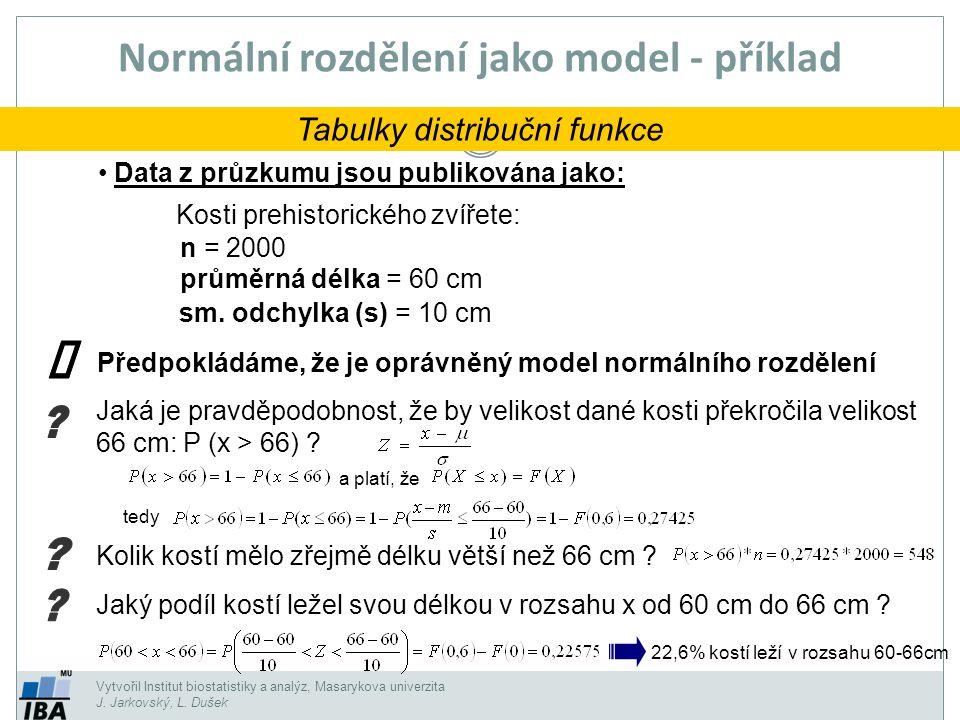 Vytvořil Institut biostatistiky a analýz, Masarykova univerzita J. Jarkovský, L. Dušek Normální rozdělení jako model - příklad Tabulky distribuční fun