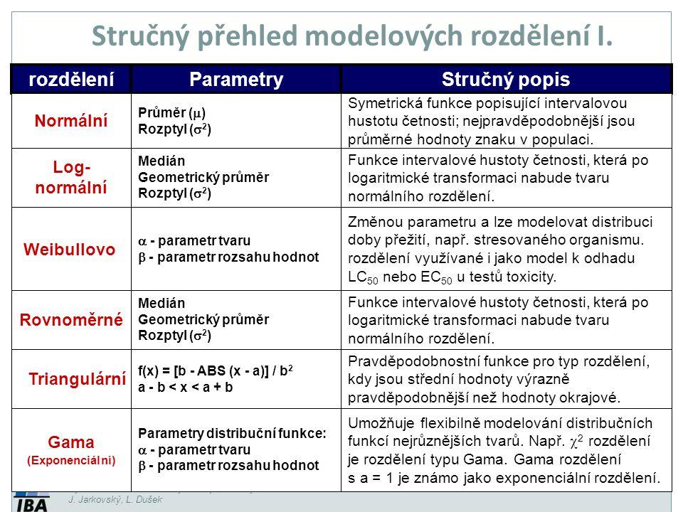 Vytvořil Institut biostatistiky a analýz, Masarykova univerzita J. Jarkovský, L. Dušek rozděleníParametryStručný popis Normální Průměr (  ) Rozptyl (