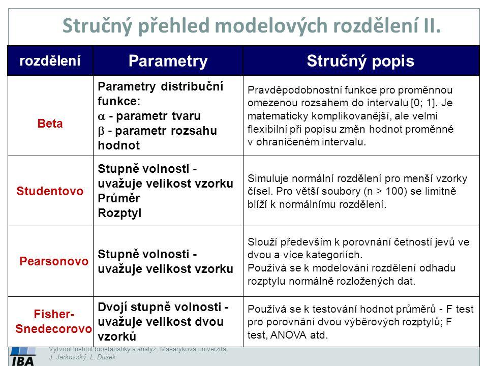 Vytvořil Institut biostatistiky a analýz, Masarykova univerzita J. Jarkovský, L. Dušek Stručný přehled modelových rozdělení II. rozdělení ParametryStr