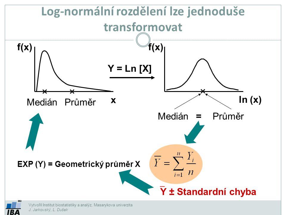 Vytvořil Institut biostatistiky a analýz, Masarykova univerzita J. Jarkovský, L. Dušek Log-normální rozdělení lze jednoduše transformovat f(x) Medián