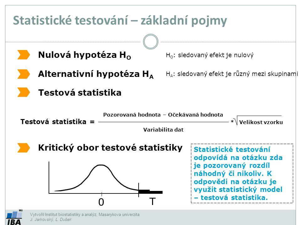 Vytvořil Institut biostatistiky a analýz, Masarykova univerzita J. Jarkovský, L. Dušek Statistické testování – základní pojmy Nulová hypotéza H O Alte