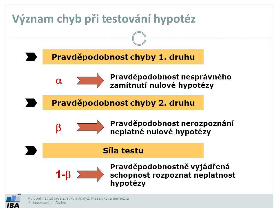 Vytvořil Institut biostatistiky a analýz, Masarykova univerzita J. Jarkovský, L. Dušek Význam chyb při testování hypotéz Pravděpodobnost chyby 1. druh