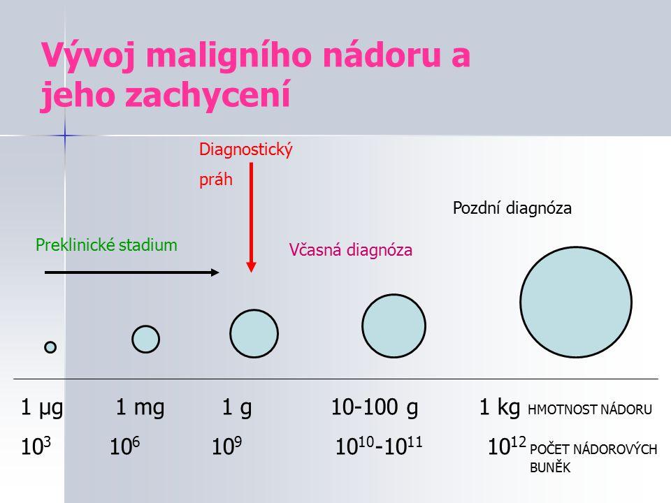 Vývoj maligního nádoru a jeho zachycení 1 µg 1 mg1 g 10-100 g 1 kg HMOTNOST NÁDORU 10 3 10 6 10 9 10 10 -10 11 10 12 POČET NÁDOROVÝCH BUNĚK Preklinick