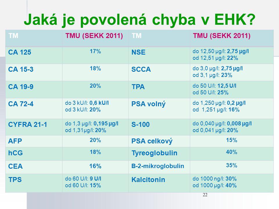 Jaká je povolená chyba v EHK? 22 TMTMU (SEKK 2011)TMTMU (SEKK 2011) CA 125 17% NSE do 12,50 µg/l: 2,75 µg/l od 12,51 µg/l: 22% CA 15-3 18% SCCA do 3,0