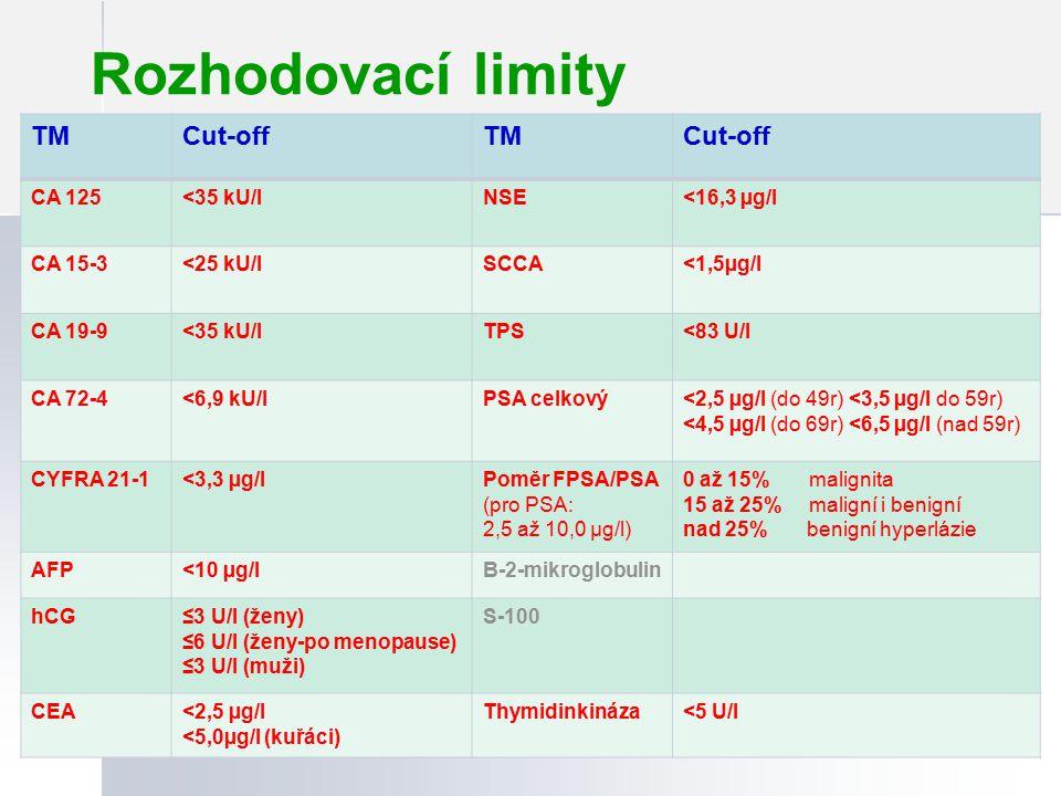 Rozhodovací limity 24 TMCut-offTMCut-off CA 125<35 kU/lNSE<16,3 µg/l CA 15-3<25 kU/lSCCA<1,5µg/l CA 19-9<35 kU/lTPS<83 U/l CA 72-4<6,9 kU/lPSA celkový