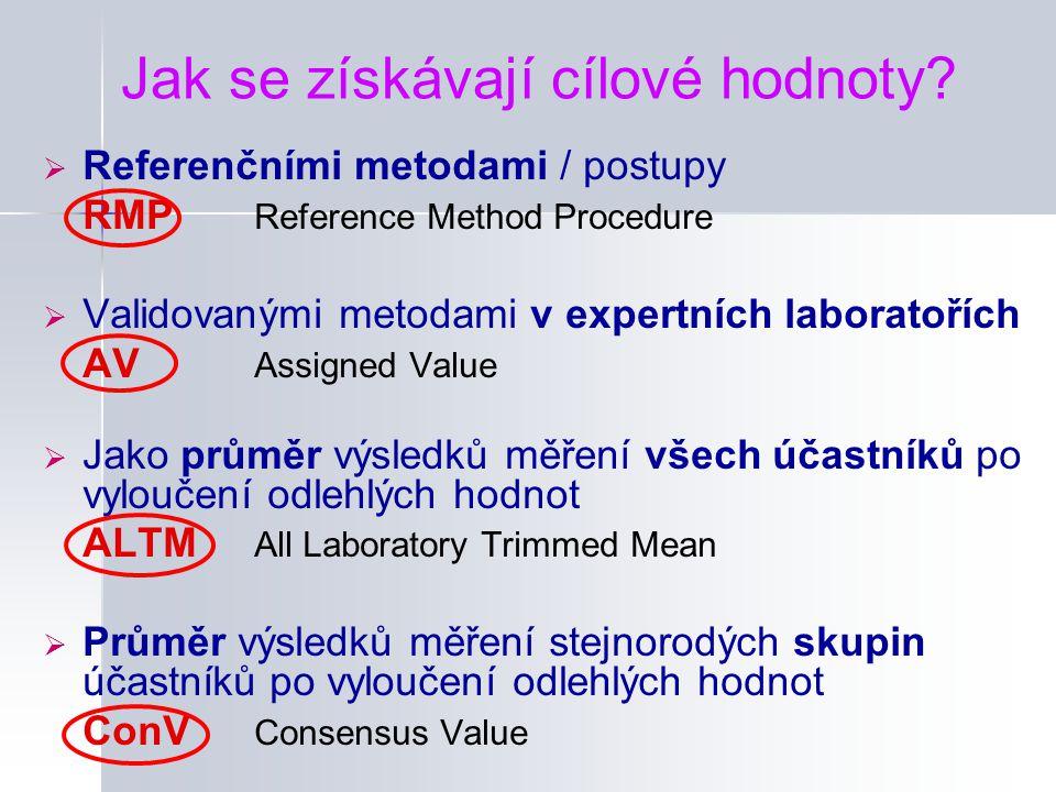  Referenčními metodami / postupy RMP Reference Method Procedure  Validovanými metodami v expertních laboratořích AV Assigned Value  Jako průměr výs