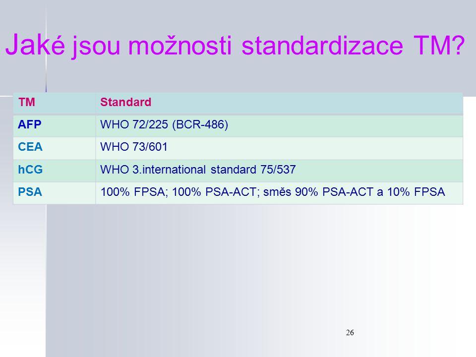 26 TMStandard AFPWHO 72/225 (BCR-486) CEAWHO 73/601 hCGWHO 3.international standard 75/537 PSA100% FPSA; 100% PSA-ACT; směs 90% PSA-ACT a 10% FPSA Jak