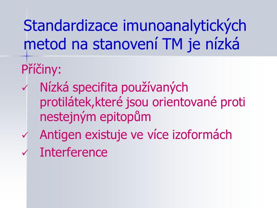 Standardizace imunoanalytických metod na stanovení TM je nízká Příčiny: Nízká specifita používaných protilátek,které jsou orientované proti nestejným
