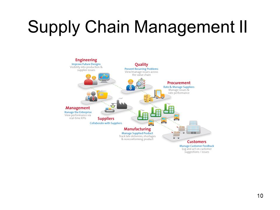 Supply Chain Management II 10