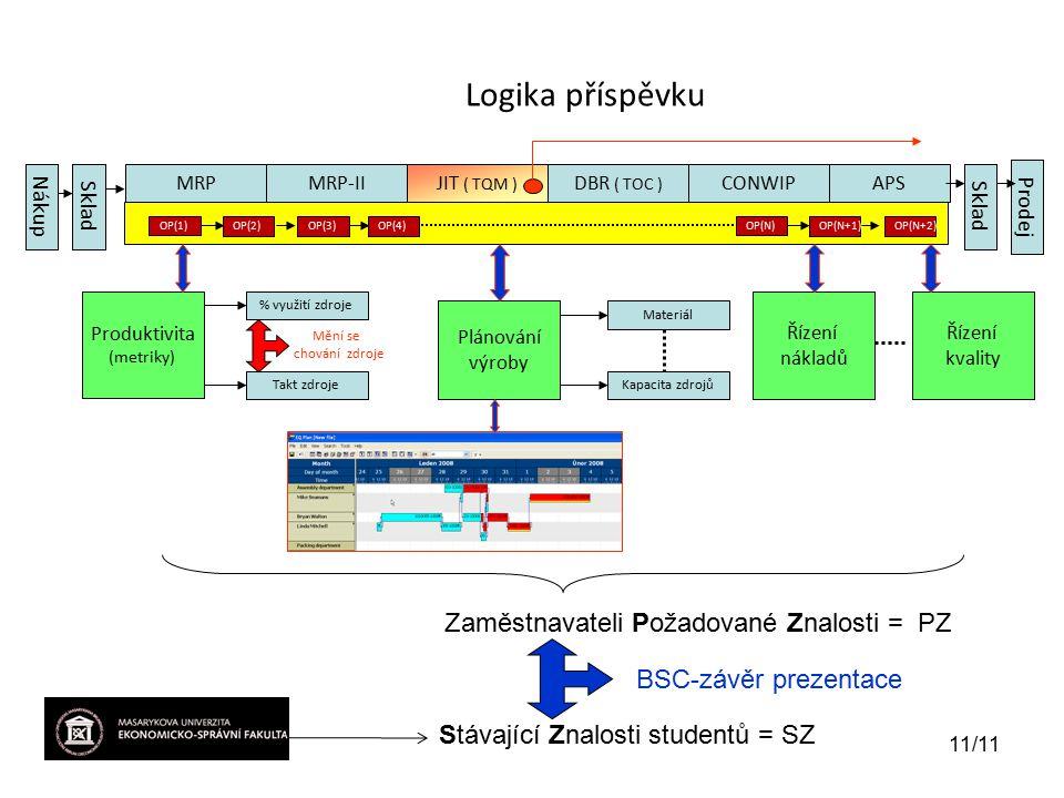 Logika příspěvku MRPMRP-IIJIT ( TQM ) DBR ( TOC ) CONWIPAPS OP(1) Produktivita (metriky) % využití zdroje Takt zdroje Plánování výroby Řízení nákladů Materiál Kapacita zdrojů NákupSklad Prodej Zaměstnavateli Požadované Znalosti = PZ Stávající Znalosti studentů = SZ BSC-závěr prezentace OP(2)OP(3)OP(4) OP(N) OP(N+1)OP(N+2) Mění se chování zdroje 11/11 Řízení kvality