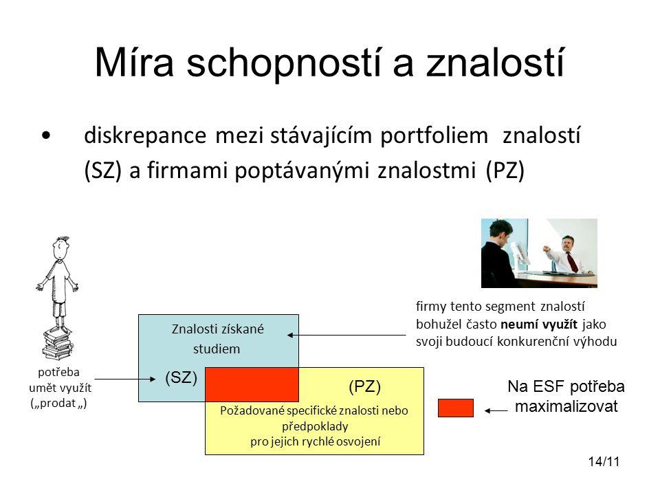 """Míra schopností a znalostí diskrepance mezi stávajícím portfoliem znalostí (SZ) a firmami poptávanými znalostmi (PZ) Znalosti získané studiem Požadované specifické znalosti nebo předpoklady pro jejich rychlé osvojení firmy tento segment znalostí bohužel často neumí využít jako svoji budoucí konkurenční výhodu Na ESF potřeba maximalizovat potřeba umět využít (""""prodat """") (SZ) (PZ) 14/11"""