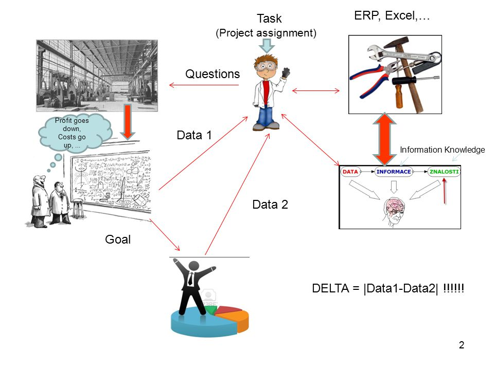 2 Profit goes down, Costs go up, … Questions Data 1 ERP, Excel,… Data 2 Goal DELTA = |Data1-Data2| !!!!!! Information Knowledge Task (Project assignme