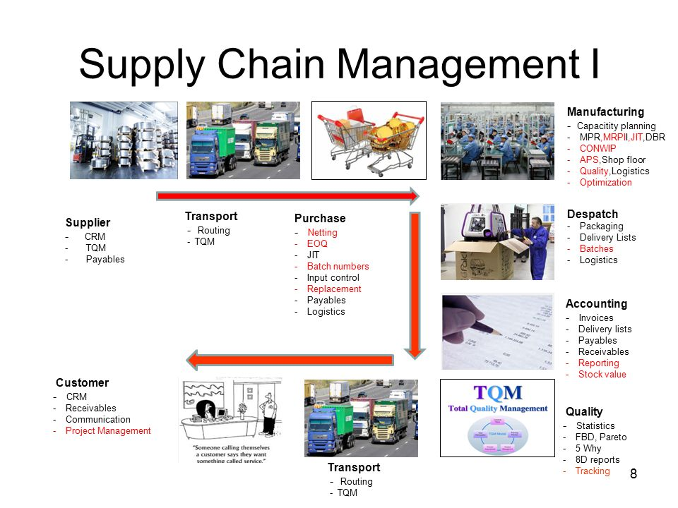 Supply Chain Management I 8 Supplier - CRM -TQM -Payables Transport - Routing - TQM Purchase - Netting -EOQ -JIT -Batch numbers -Input control -Replacement -Payables -Logistics Manufacturing - Capacitity planning -MPR,MRPII,JIT,DBR -CONWIP -APS,Shop floor -Quality,Logistics -Optimization Accounting - Invoices -Delivery lists -Payables -Receivables -Reporting -Stock value Despatch -Packaging -Delivery Lists -Batches -Logistics Quality - Statistics -FBD, Pareto -5 Why -8D reports -Tracking Customer - CRM -Receivables -Communication -Project Management Transport - Routing - TQM