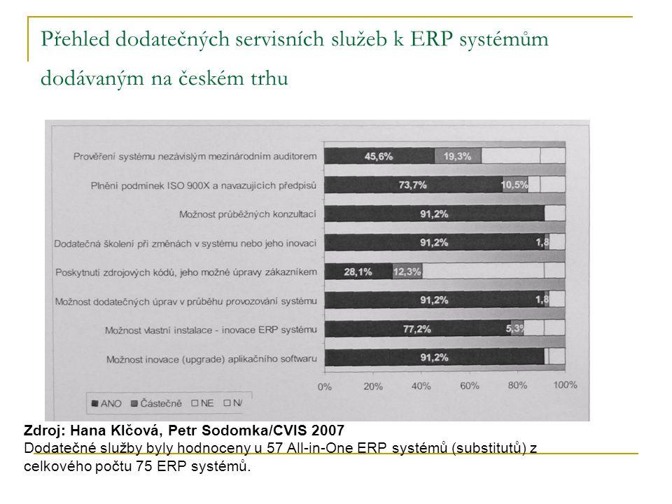 Přehled dodatečných servisních služeb k ERP systémům dodávaným na českém trhu Zdroj: Hana Klčová, Petr Sodomka/CVlS 2007 Dodatečné služby byly hodnoceny u 57 All-in-One ERP systémů (substitutů) z celkového počtu 75 ERP systémů.