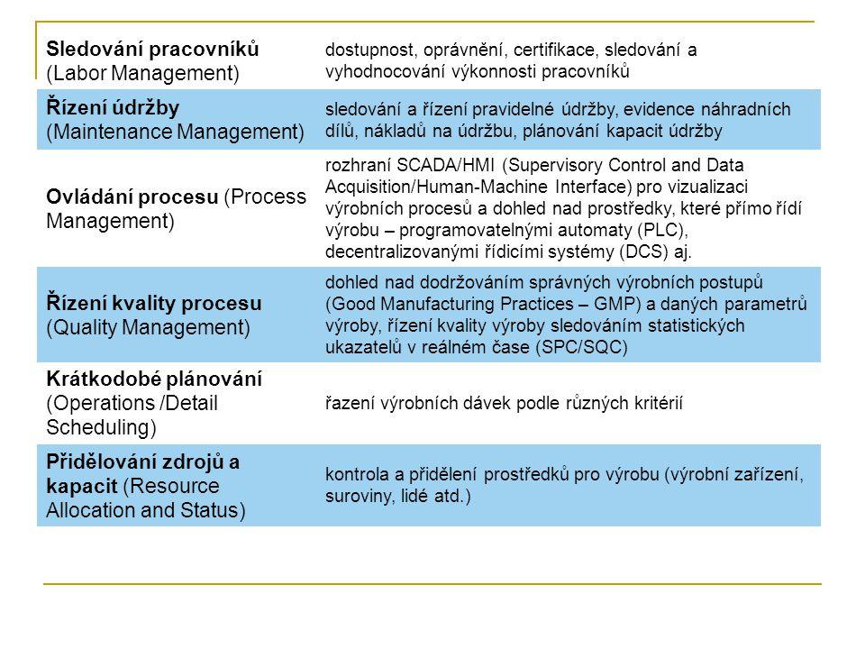 Sledování pracovníků (Labor Management) dostupnost, oprávnění, certifikace, sledování a vyhodnocování výkonnosti pracovníků Řízení údržby (Maintenance Management) sledování a řízení pravidelné údržby, evidence náhradních dílů, nákladů na údržbu, plánování kapacit údržby Ovládání procesu (Process Management) rozhraní SCADA/HMI (Supervisory Control and Data Acquisition/Human-Machine Interface) pro vizualizaci výrobních procesů a dohled nad prostředky, které přímo řídí výrobu – programovatelnými automaty (PLC), decentralizovanými řídicími systémy (DCS) aj.