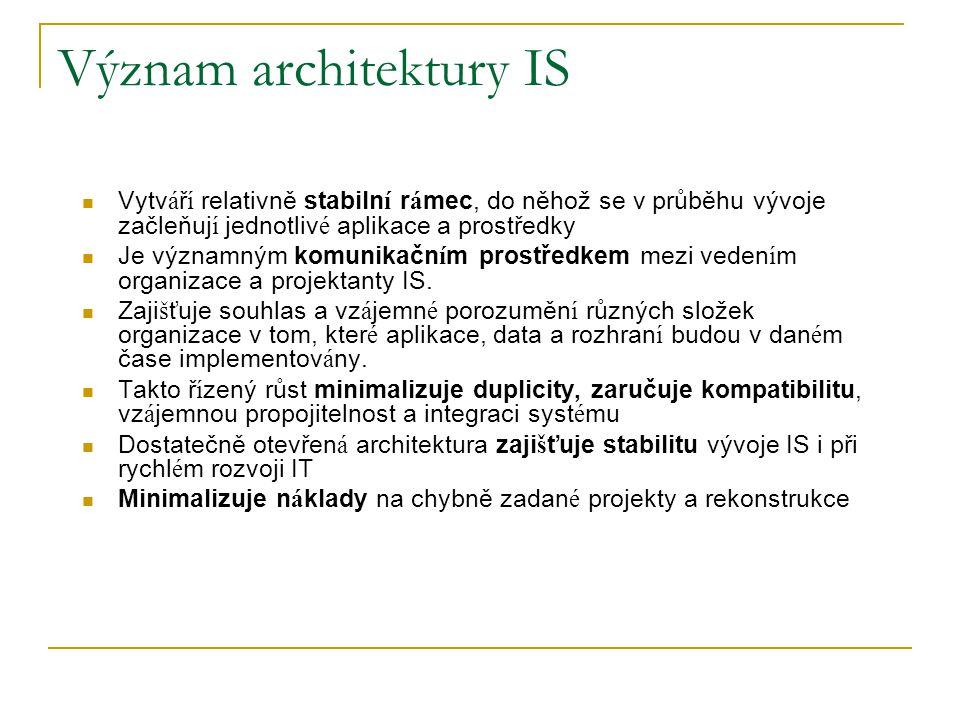 Vrstvy architektury IS/IT Vrstva prostředí: ekonomické, legislativa, organizační struktury, lidské zdroje, jejich kvalifikace, zkušenosti s IT, motivace Vrstva aplikační: provozované i řešené projekty, jejich dokumentace, funkční a datová specifikace, organizační pravidla jejich řešení a provozu, aplikační software Vrstva technologická: návrh a provoz sítí, specifikace komponent IS/IT - základního SW, HW, vazby a vnitřní struktura