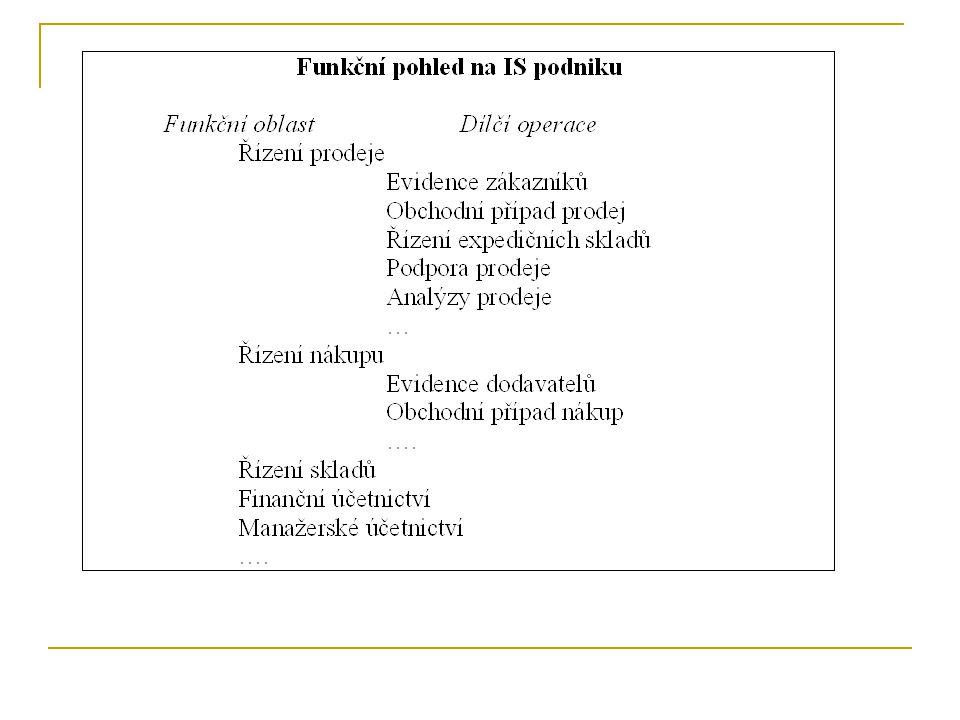 All-in-One ERP systémy v malých podnicích ČR All-in-One ERP systémy ve středně velkých podnicích ČR Situace ČR