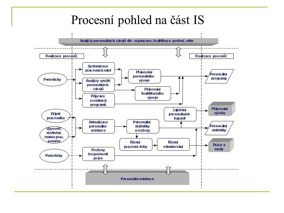 ČR ERP nabízené na českém trhu podle původu Podpora technologií v ERP