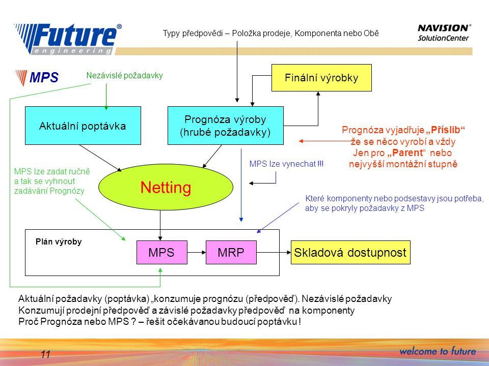"""11 MPS Aktuální poptávka Prognóza výroby (hrubé požadavky) Netting MPSMRPSkladová dostupnost Plán výroby Finální výrobky Aktuální požadavky (poptávka) """"konzumuje prognózu (předpověď)."""