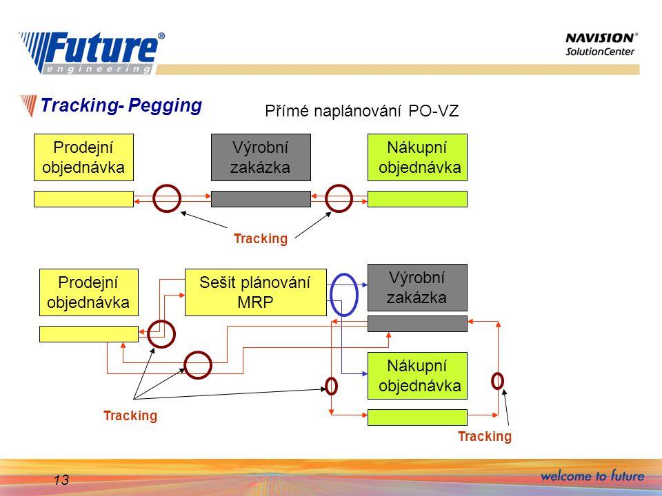 13 Tracking- Pegging Prodejní objednávka Výrobní zakázka Nákupní objednávka Přímé naplánování PO-VZ Prodejní objednávka Výrobní zakázka Nákupní objednávka Sešit plánování MRP Tracking