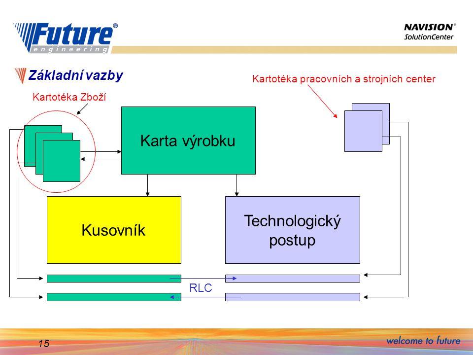 15 Základní vazby Karta výrobku Technologický postup Kusovník Kartotéka Zboží Kartotéka pracovních a strojních center RLC