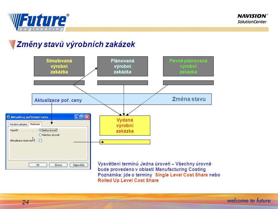 24 Změny stavů výrobních zakázek Simulovaná výrobní zakázka Plánovaná výrobní zakázka Pevně plánovaná výrobní zakázka Vydaná výrobní zakázka Změna stavu Aktualizace poř.