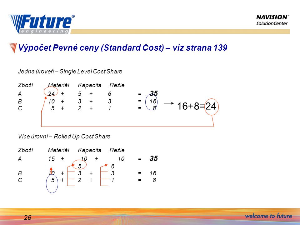 26 Výpočet Pevné ceny (Standard Cost) – viz strana 139 Jedna úroveň – Single Level Cost Share ZbožíMateriálKapacita Režie A24 +5 +6 = 35 B10 +3 + 3= 1