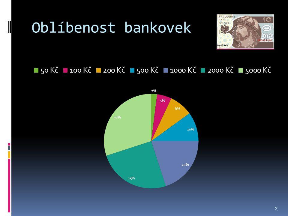 Oblíbenost bankovek 2