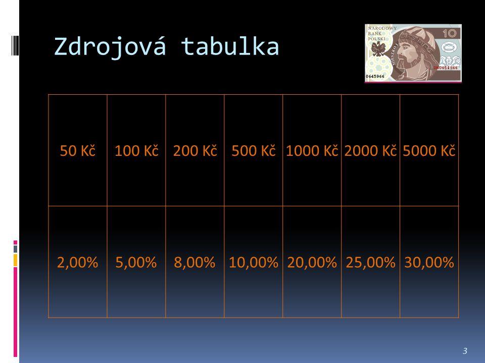 Zdrojová tabulka 50 Kč100 Kč200 Kč500 Kč1000 Kč2000 Kč5000 Kč 2,00%5,00%8,00%10,00%20,00%25,00%30,00% 3