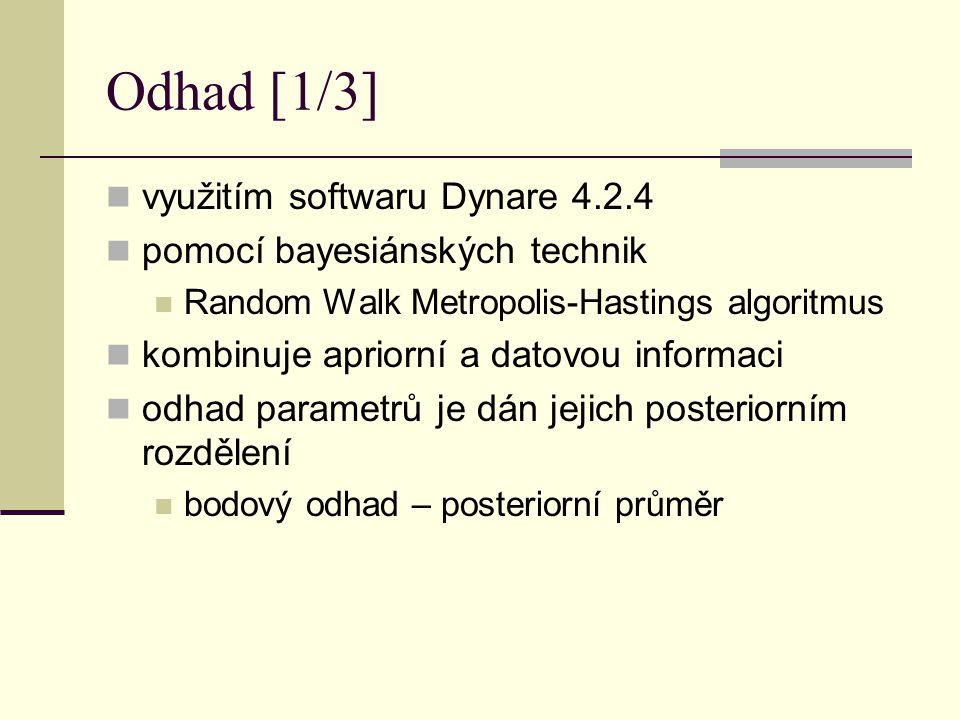 Odhad [1/3] využitím softwaru Dynare 4.2.4 pomocí bayesiánských technik Random Walk Metropolis-Hastings algoritmus kombinuje apriorní a datovou inform