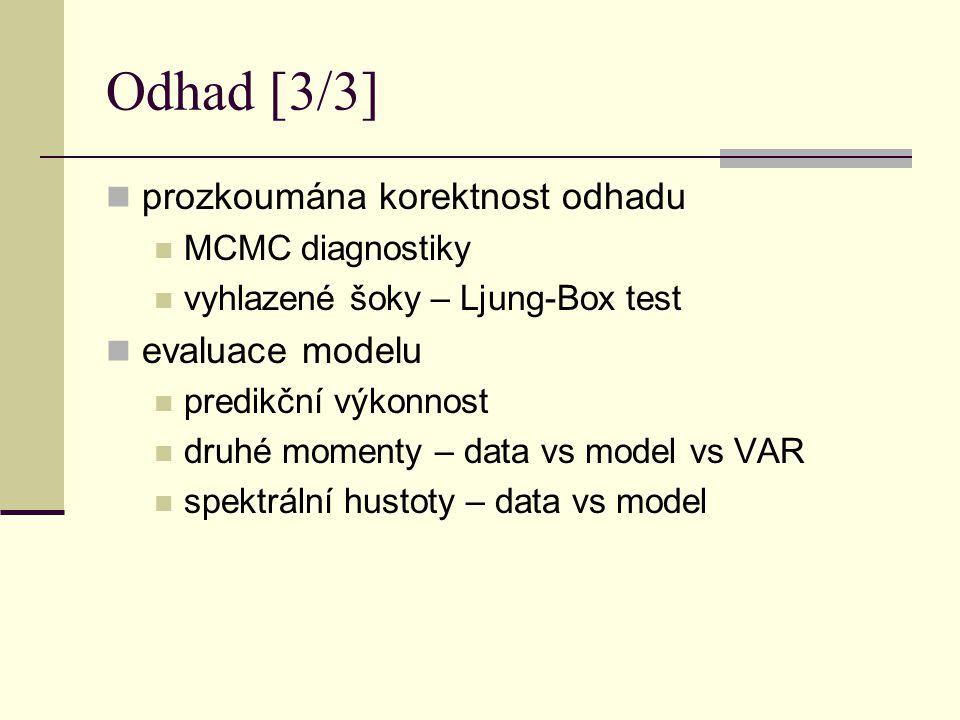 Odhad [3/3] prozkoumána korektnost odhadu MCMC diagnostiky vyhlazené šoky – Ljung-Box test evaluace modelu predikční výkonnost druhé momenty – data vs