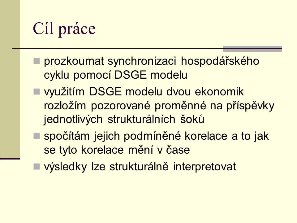 Cíl práce prozkoumat synchronizaci hospodářského cyklu pomocí DSGE modelu využitím DSGE modelu dvou ekonomik rozložím pozorované proměnné na příspěvky