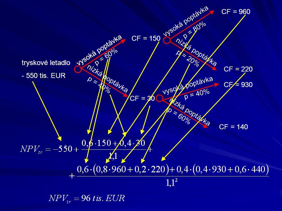 tryskové letadlo - 550 tis. EUR vysoká poptávka nízká poptávka p = 60% p = 40% CF = 150 CF = 30 vysoká poptávka p = 80% vysoká poptávka nízká poptávka