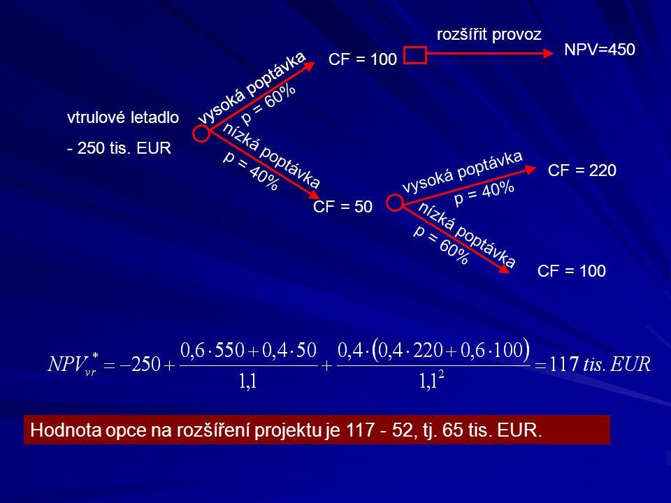 vtrulové letadlo - 250 tis. EUR vysoká poptávka nízká poptávka p = 60% p = 40% CF = 100 CF = 50 vysoká poptávka p = 40% vysoká poptávka CF = 220 nízká