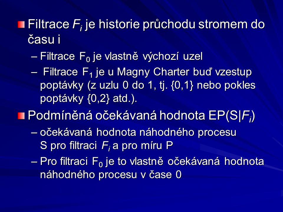 Filtrace F i je historie průchodu stromem do času i –Filtrace F 0 je vlastně výchozí uzel – Filtrace F 1 je u Magny Charter buď vzestup poptávky (z uz