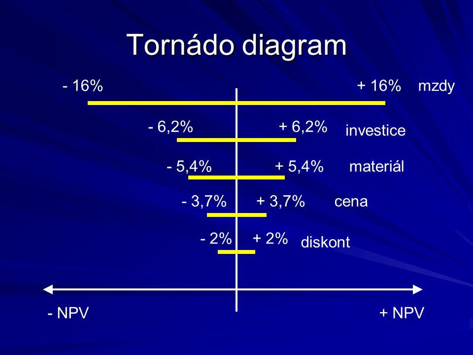 Tornádo diagram + NPV- NPV - 16%+ 16% - 6,2%+ 6,2% - 5,4%+ 5,4% - 3,7%+ 3,7% - 2%+ 2% mzdy investice materiál cena diskont