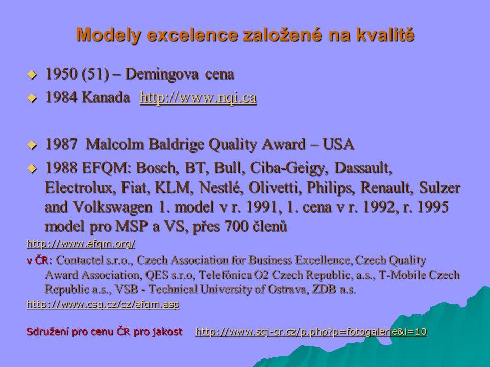 Modely excelence založené na kvalitě  1950 (51) – Demingova cena  1984 Kanada http://www.nqi.ca http://www.nqi.ca  1987 Malcolm Baldrige Quality Award – USA  1988 EFQM: Bosch, BT, Bull, Ciba-Geigy, Dassault, Electrolux, Fiat, KLM, Nestlé, Olivetti, Philips, Renault, Sulzer and Volkswagen 1.