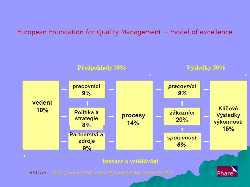 procesy 14% zákazníci 20% společnost 6% Politika a strategie 8% pracovníci 9% vedení 10% Klíčové Výsledky výkonnosti 15% pracovníci 9% Partnerství a zdroje 9% Předpoklady 50%Výsledky 50% Inovace a vzdělávání European Foundation for Quality Management – model of excellence RADAR http://www.fmmi.vsb.cz/639/qmag/mj16-cz.htmhttp://www.fmmi.vsb.cz/639/qmag/mj16-cz.htm