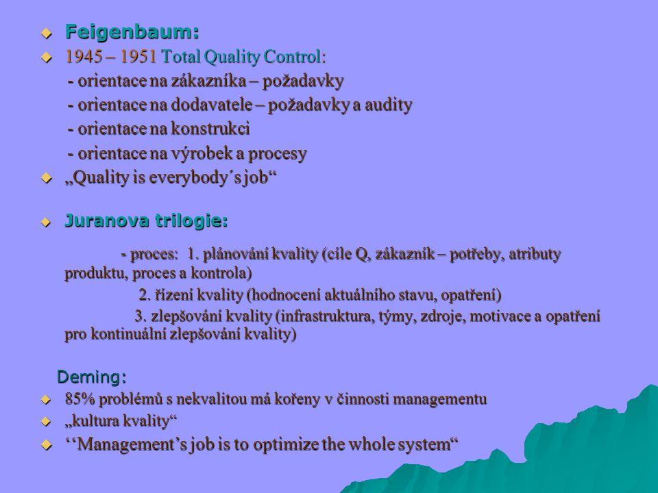 " Feigenbaum:  1945 – 1951 Total Quality Control: - orientace na zákazníka – požadavky - orientace na zákazníka – požadavky - orientace na dodavatele – požadavky a audity - orientace na dodavatele – požadavky a audity - orientace na konstrukci - orientace na konstrukci - orientace na výrobek a procesy - orientace na výrobek a procesy  ""Quality is everybody´s job  Juranova trilogie: - proces: 1."