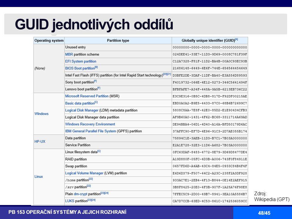 48/45 GUID jednotlivých oddílů PB 153 OPERAČNÍ SYSTÉMY A JEJICH ROZHRANÍ Zdroj: Wikipedia (GPT)