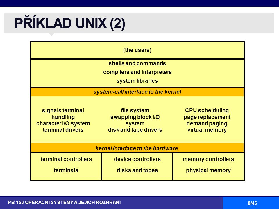 8/45 PŘÍKLAD UNIX (2) PB 153 OPERAČNÍ SYSTÉMY A JEJICH ROZHRANÍ (the users) shells and commands compilers and interpreters system libraries signals terminal handling character I/O system terminal drivers file system swapping block I/O system disk and tape drivers CPU schelduling page replacement demand paging virtual memory system-call interface to the kernel kernel interface to the hardware terminal controllers terminals device controllers disks and tapes memory controllers physical memory