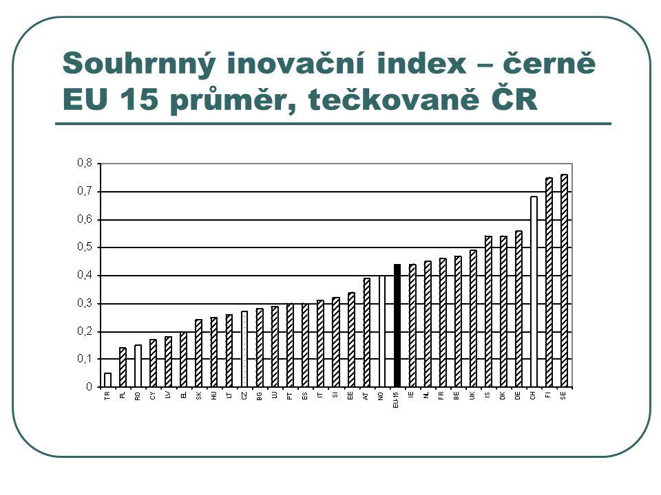 Souhrnný inovační index – černě EU 15 průměr, tečkovaně ČR