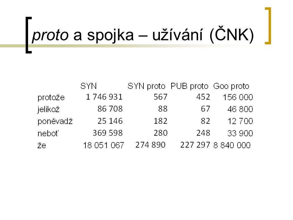 proto a že – Hrbáček (1964) Hrbáček: odlišování vět příčinných od obsahových (že = v různých větách → proto, že → protože) korelační spojení ale zůstalo – lze pro to najít důvody syntaktické.