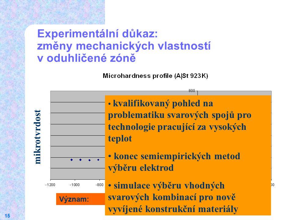15 Experimentální důkaz: změny mechanických vlastností v oduhličené zóně Oduhličená zóna mikrotvrdost Význam: kvalifikovaný pohled na problematiku sva